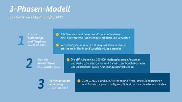 ePA: 3-Phasen-Modell ihrer Einführung (Quelle: BGM)